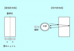変位計方式と光干渉方式の違い
